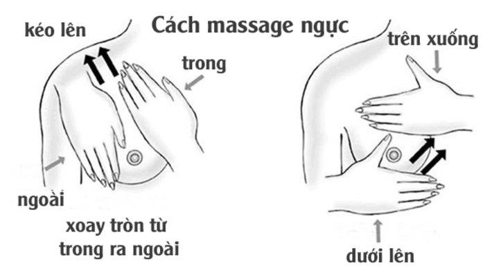 chua tac tia sau bang cach Massage